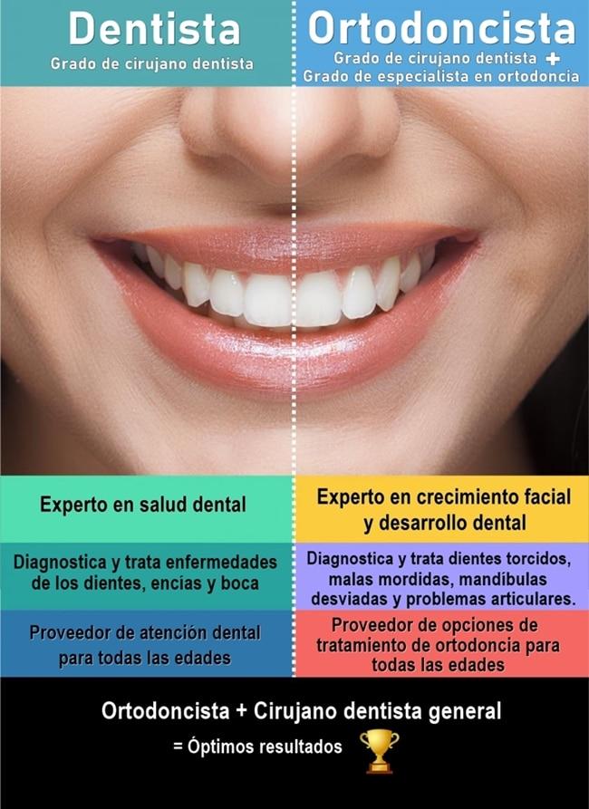 diferencias entre ortodoncista y dentista